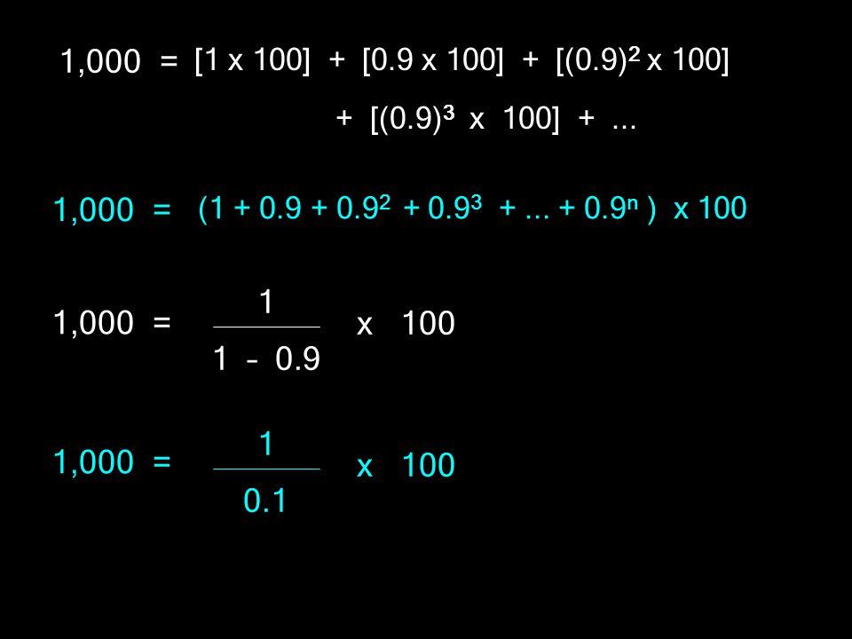 1,000 = [1 x 100] + [0.9 x 100] + [(0.9)2 x 100] + [(0.9)3 x 100] + ... (1 + 0.9 + 0.92 + 0.93 + ... + 0.9n ) x 100.
